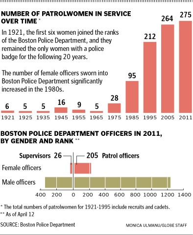 Patrolwomen by the numbers 1921-2011